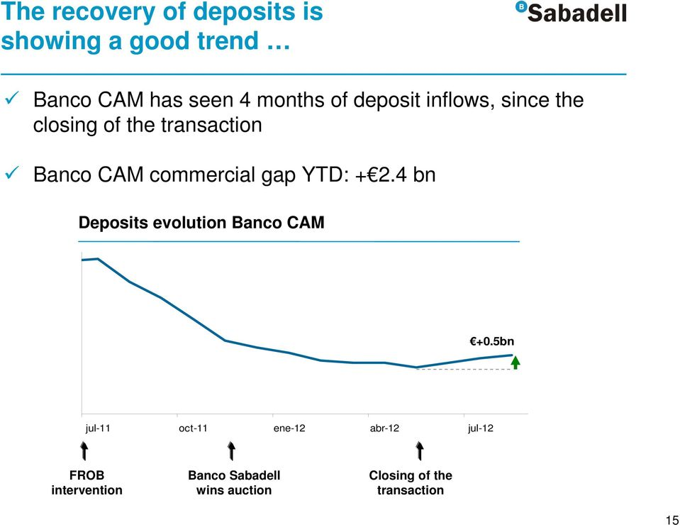 YTD: + 2.4 bn Deposits evolution Banco CAM +0.