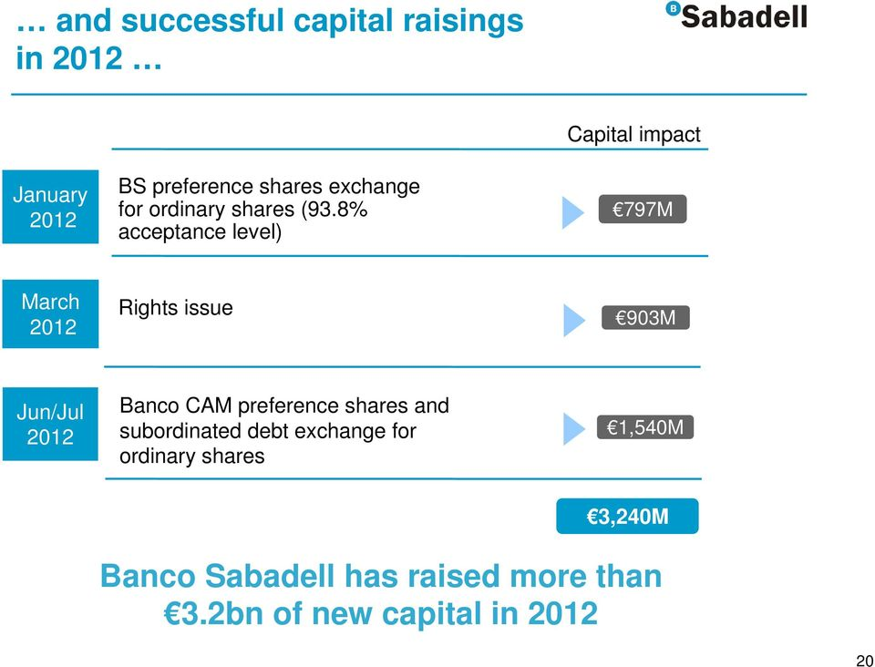 8% acceptance level) Capital impact 797M March 2012 Rights issue 903M Jun/Jul 2012