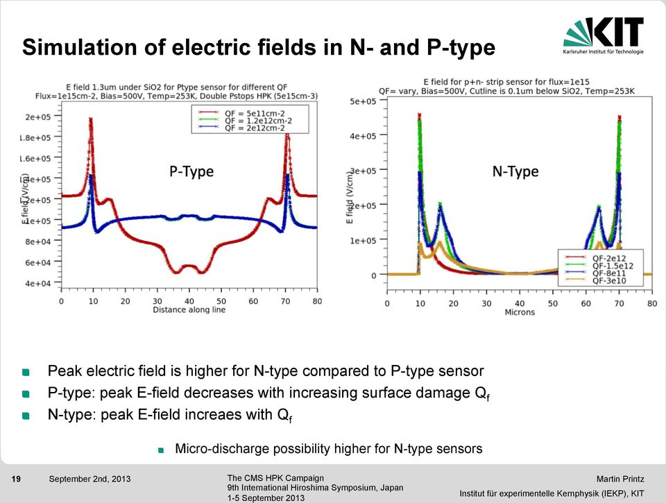 P-type: peak E-field decreases with increasing surface damage Q f!