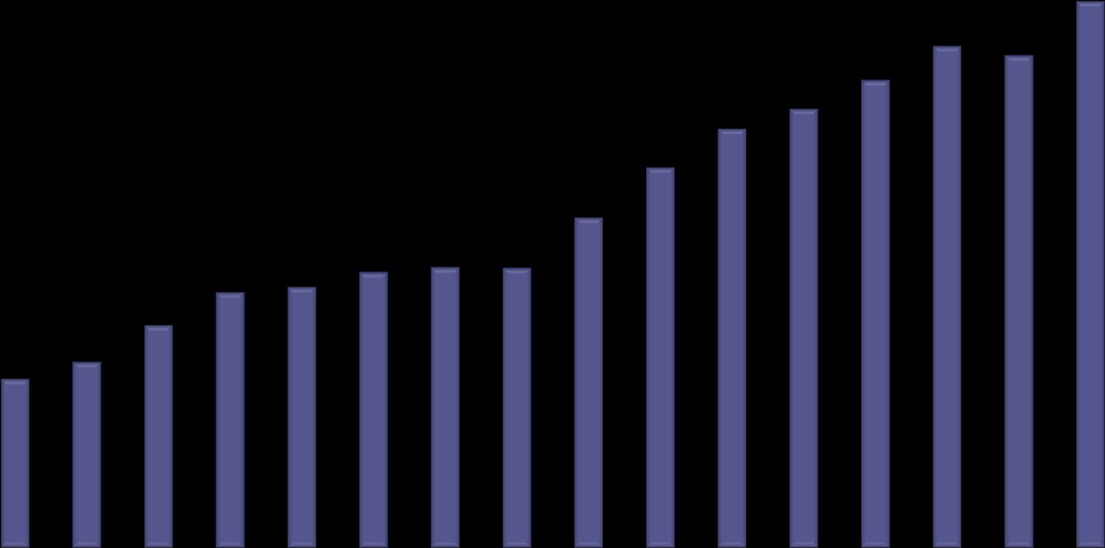 Total Number of Students Enrollment History of Engineering Transfer Program 1600 1465 1400 1254