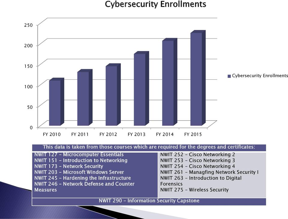 Microsoft Windows Server NWIT 245 Hardening the Infrastructure NWIT 246 Network Defense and Counter Measures NWIT 290 Information Security Capstone NWIT 252 Cisco