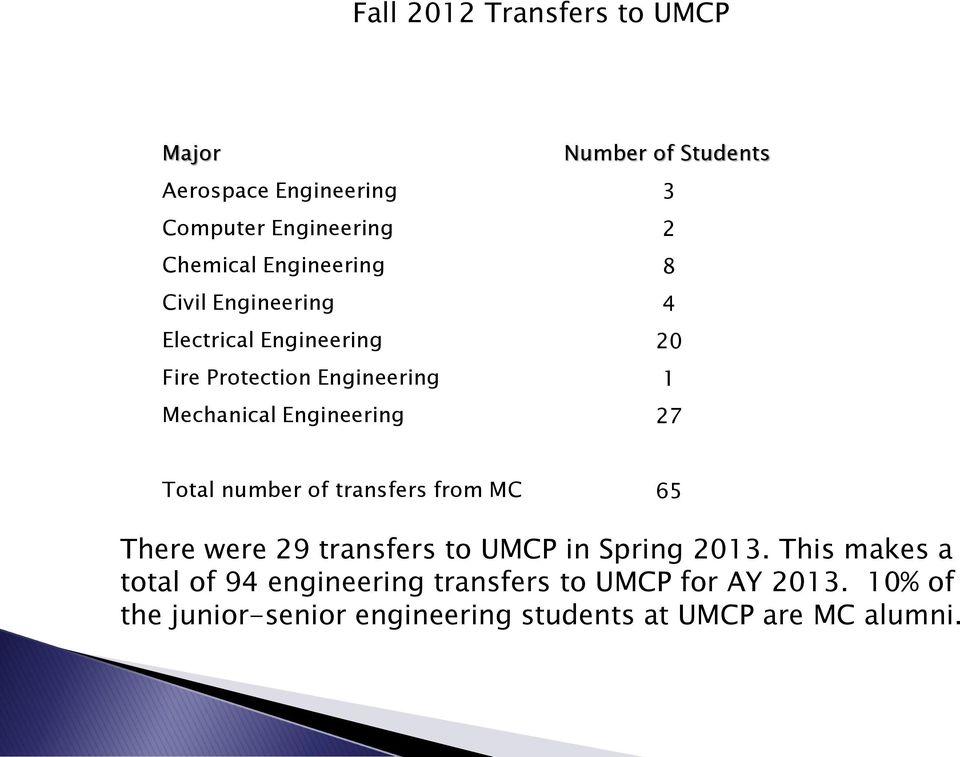Engineering 27 Total number of transfers from MC 65 There were 29 transfers to UMCP in Spring 2013.