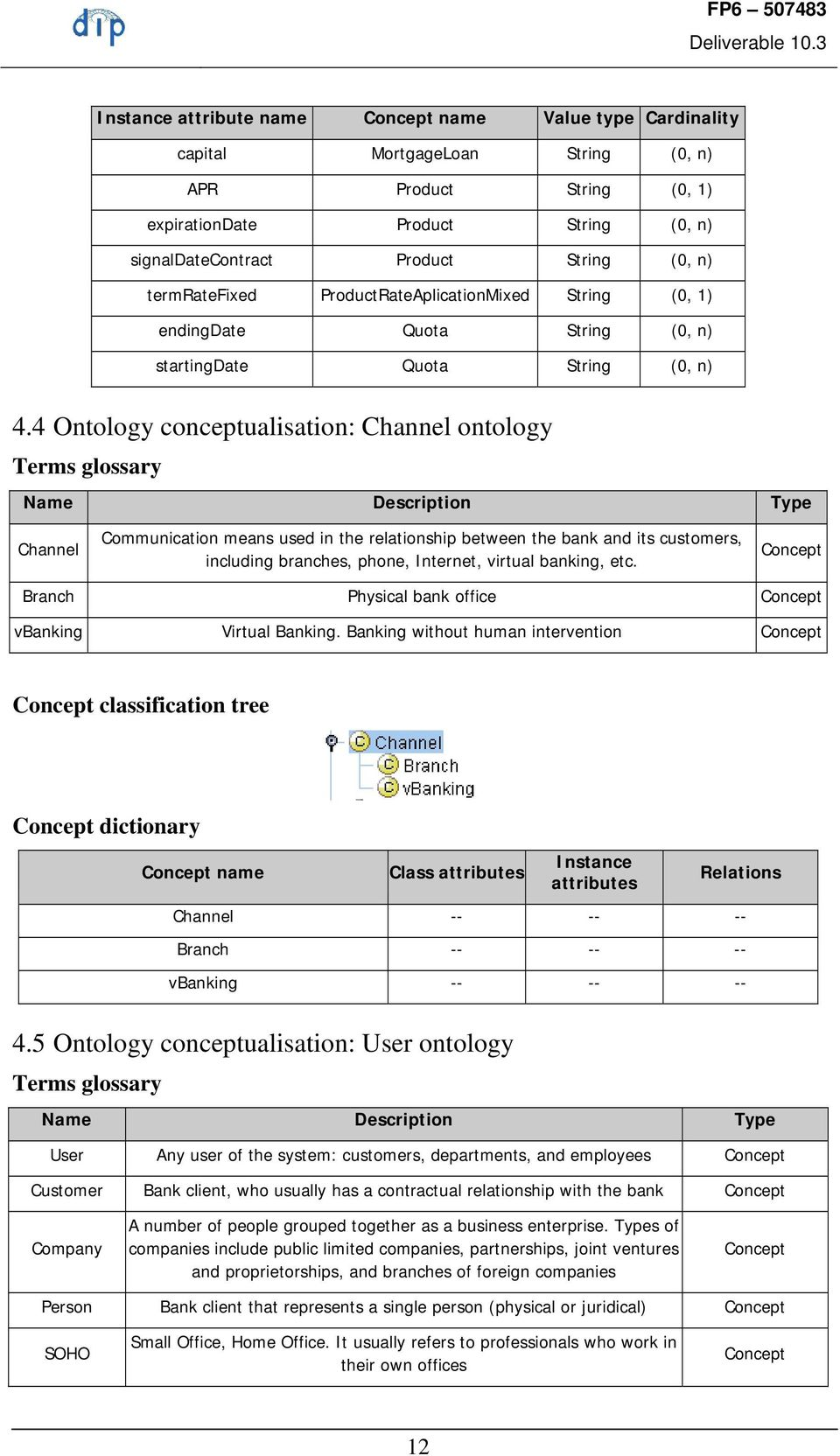4 Ontology conceptualisation: Channel ontology Terms glossary Name Description Type Channel Communication means used in the relationship between the bank and its customers, including branches, phone,