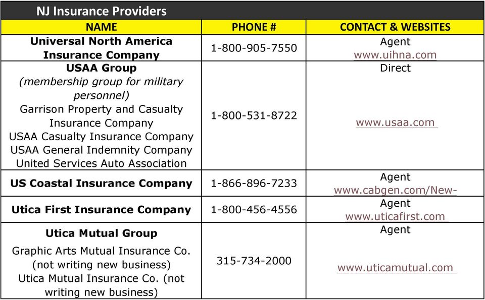com USAA Casualty Insurance USAA General Indemnity United Services Auto Association US Coastal Insurance Utica First