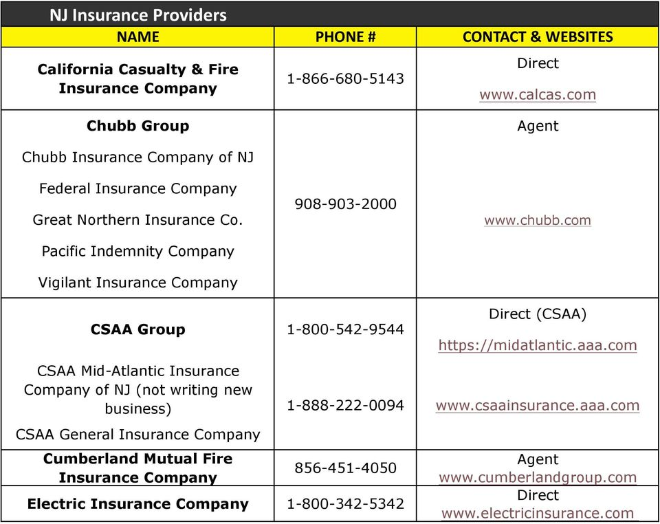 Pacific Indemnity Vigilant Insurance CSAA Group CSAA Mid-Atlantic Insurance of NJ (not writing new business) CSAA General Insurance