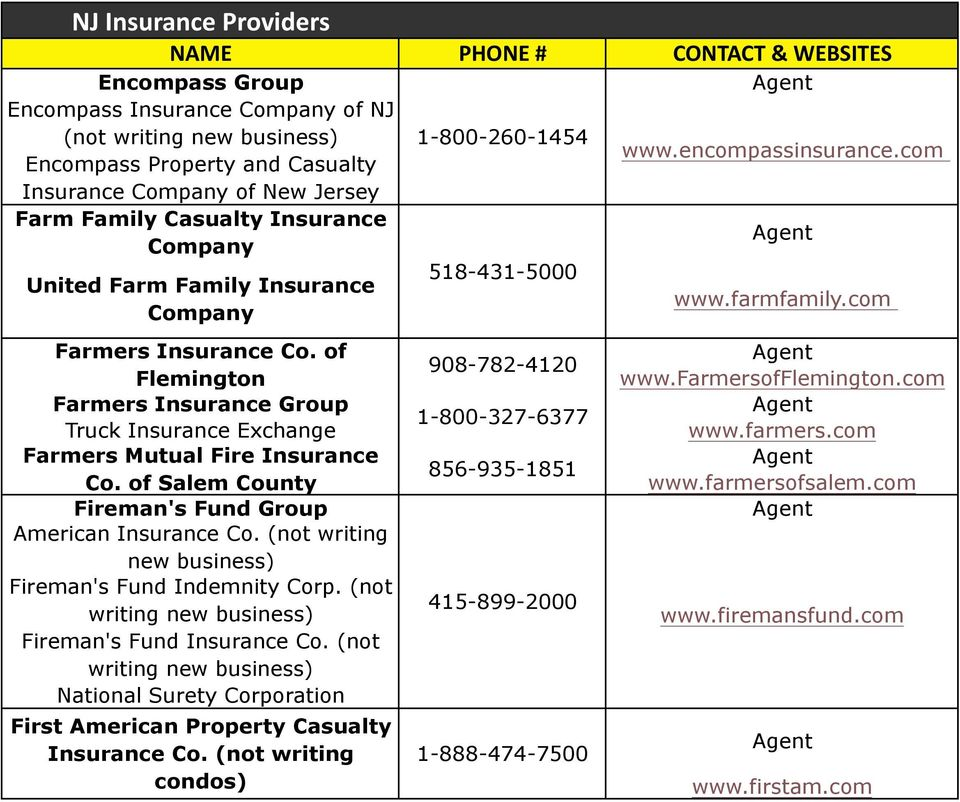 of Flemington Farmers Insurance Group Truck Insurance Exchange Farmers Mutual Fire Insurance Co. of Salem County Fireman's Fund Group American Insurance Co.