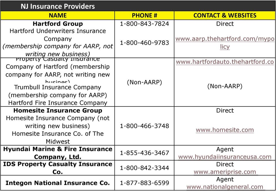 co company for AARP, not writing new busines) Trumbull Insurance (Non-AARP) (Non-AARP) (membership company for AARP) Hartford Fire Insurance Homesite Insurance Group Homesite