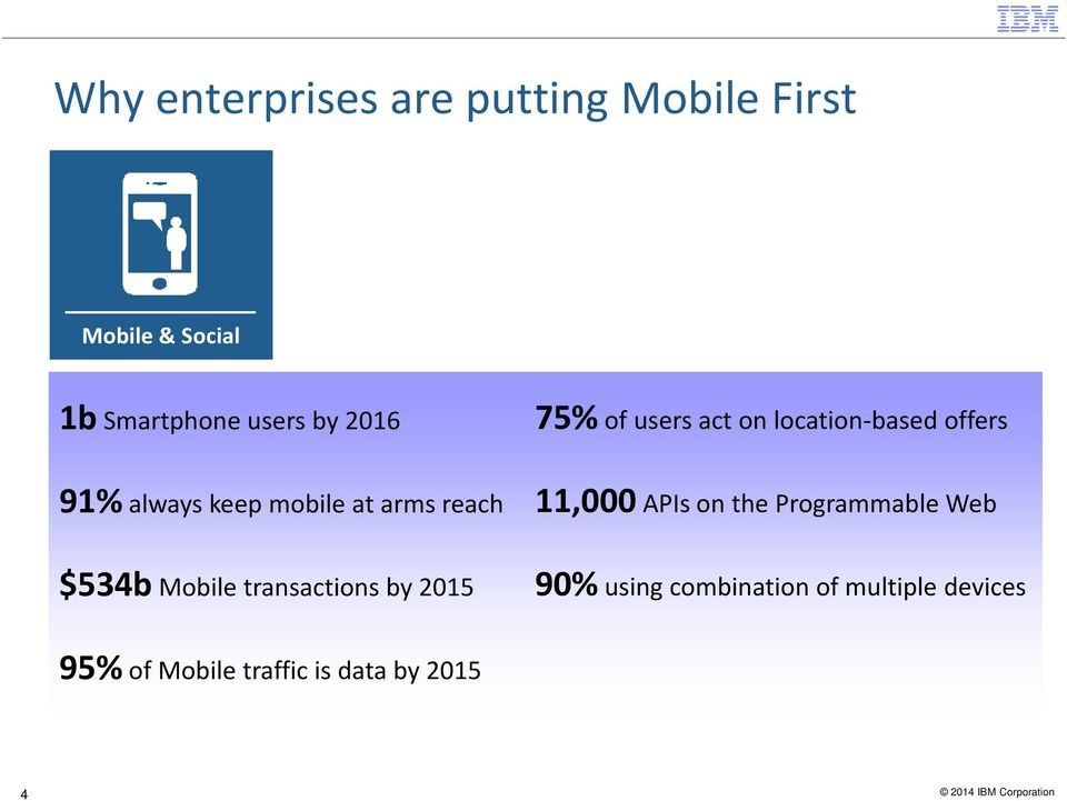 arms reach 11,000 APIs on the Programmable Web $534b Mobile transactions by