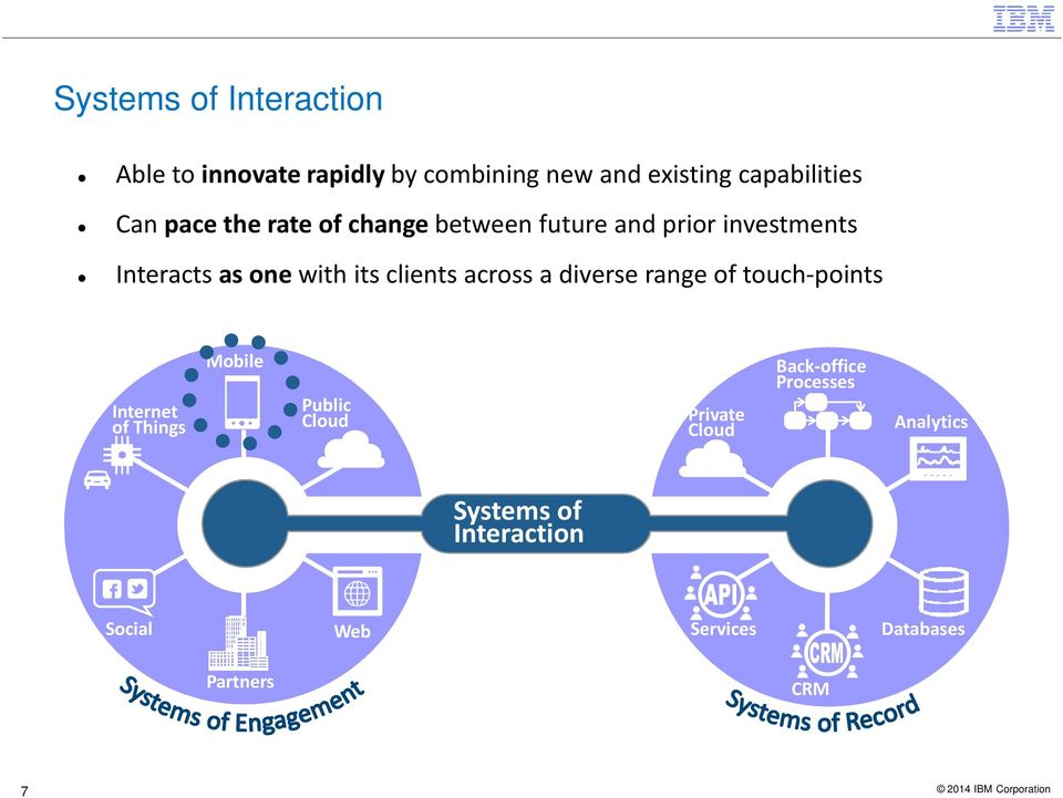 across a diverse range of touch-points Internet of Things Mobile Public Cloud Private Cloud