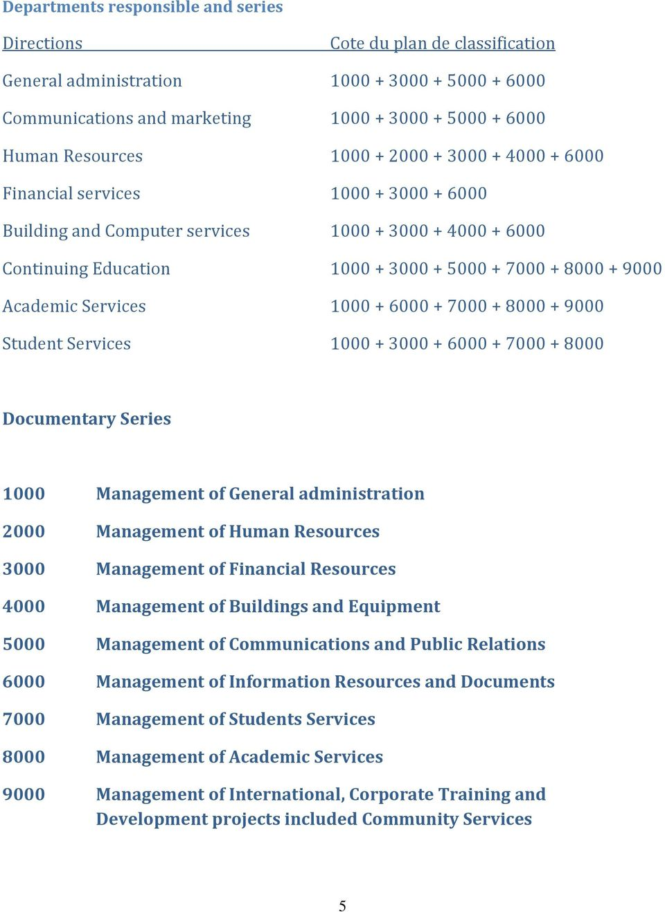 Services 1000 + 6000 + 7000 + 8000 + 9000 Student Services 1000 + 3000 + 6000 + 7000 + 8000 Documentary Series 1000 Management of General administration 2000 Management of Human Resources 3000