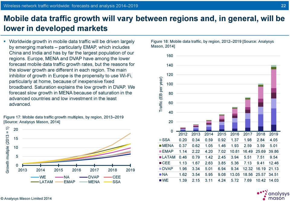 of our regions. Europe, MENA and DVAP have among the lower forecast mobile data traffic growth rates, but the reasons for the slower growth are different in each region.
