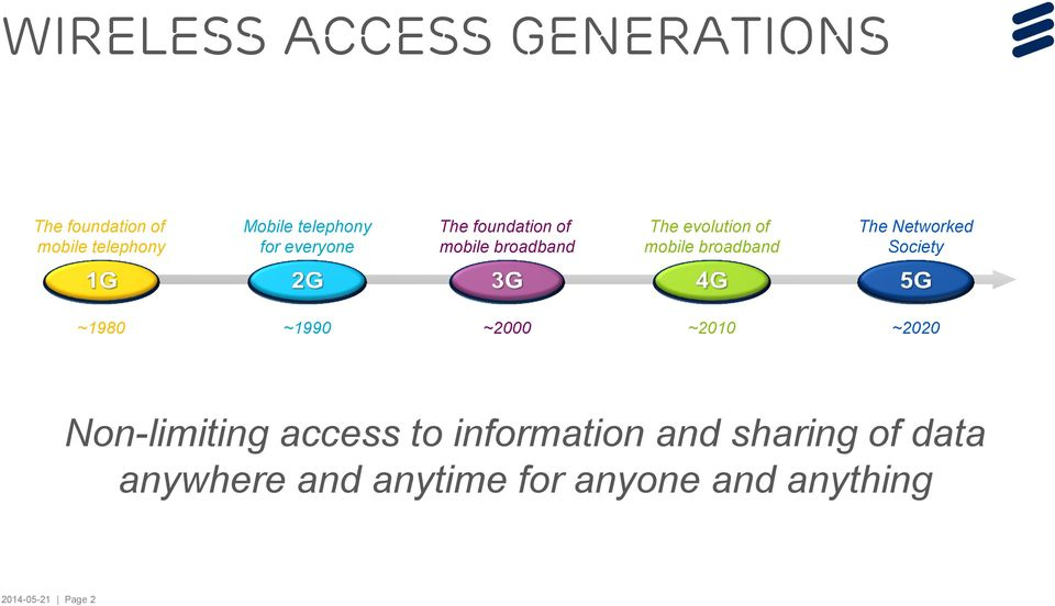 The Networked Society ~1980 ~1990 ~2000 ~2010 ~2020 Non-limiting access to