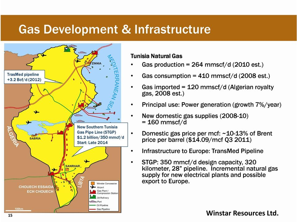 ) Gas imported = 120 mmscf/d (Algerian royalty gas, 2008 est.