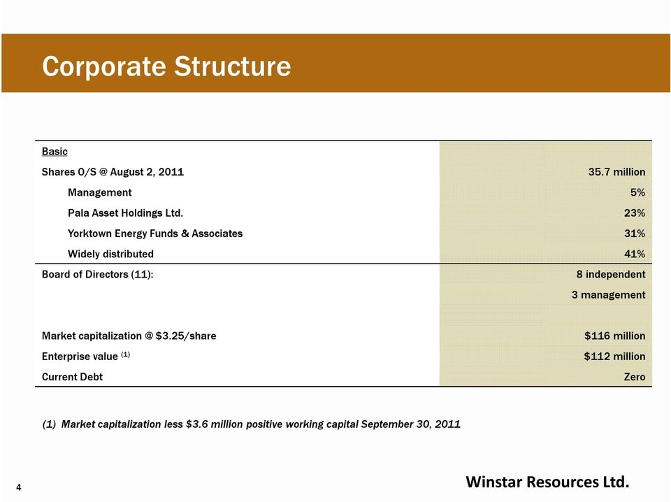 23% Yorktown Energy Funds & Associates 31% Widely distributed 41% Board of Directors (11): 8