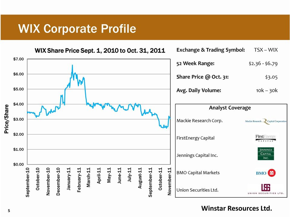 FirstEnergy Capital Analyst Coverage $1.00 $0.00 Jennings Capital Inc.