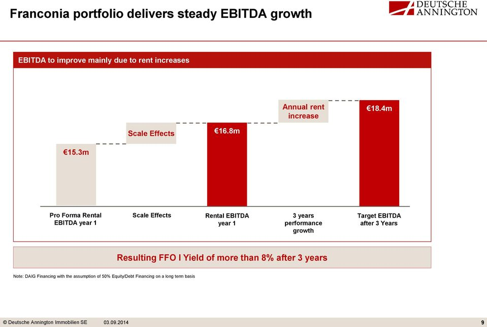 3m Pro Forma Rental EBITDA year 1 Scale Effects Rental EBITDA year 1 3 years performance growth Target