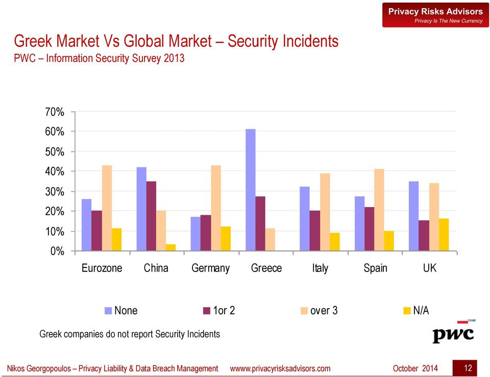 None 1or 2 over 3 N/A Greek companies do not report Security Incidents Nikos