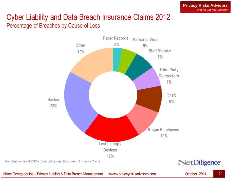 Employees 10% NetDiligence Report 2012 Cyber Liability and Data Breach Insurance Claims Lost Laptop /