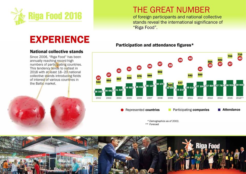 23 540 27 550 THE GREAT NUMBER of foreign participants and national collective stands reveal the international significance of Riga Food.