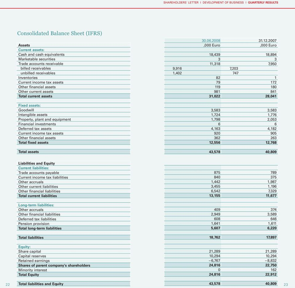 income tax assets Other financial assets Total fixed assets Total assets 30.06.2008 31.12.