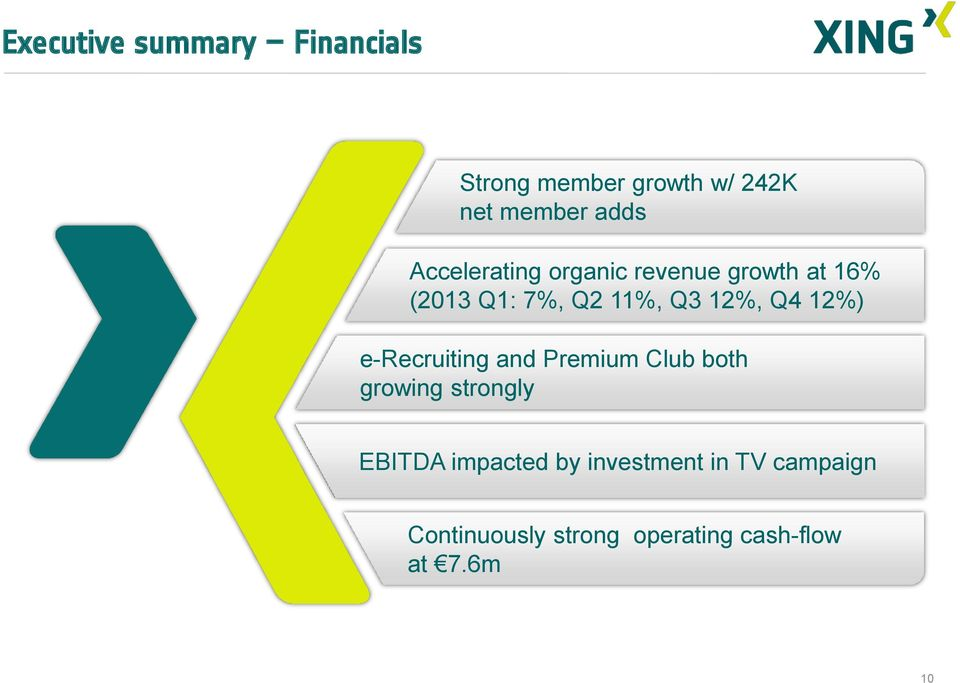 12%) e-recruiting and Premium Club both growing strongly EBITDA impacted by