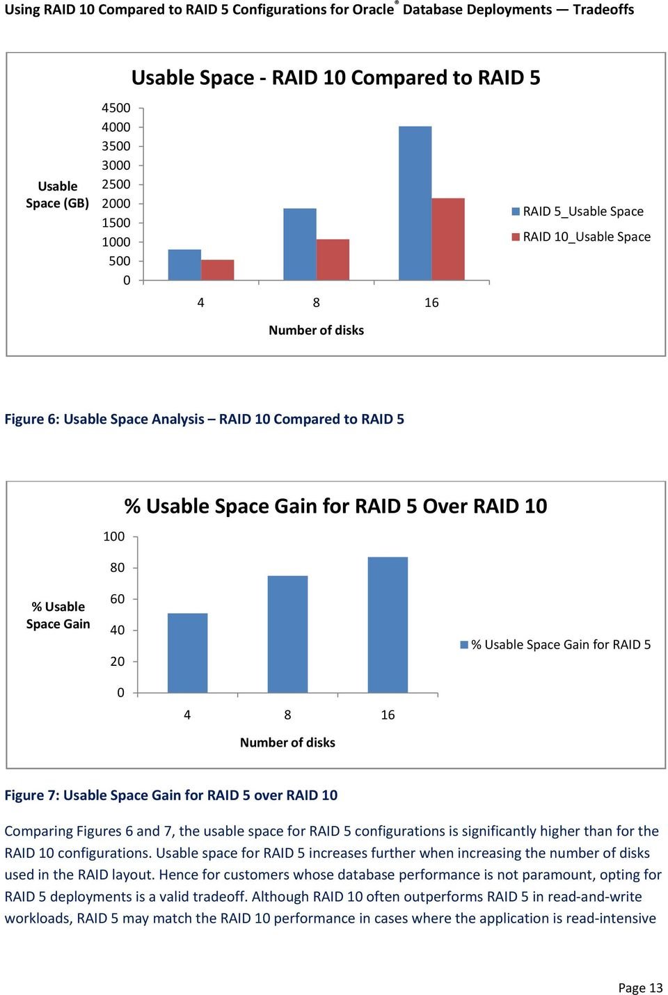 5 over RAID 10 Comparing Figures 6 and 7, the usable space for RAID 5 configurations is significantly higher than for the RAID 10 configurations.