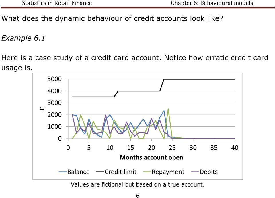Notice how erratic credit card usage is.