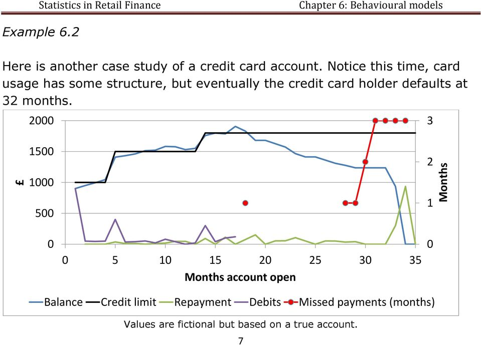 Notice this time, card usage has some structure, but eventually the credit card holder defaults at