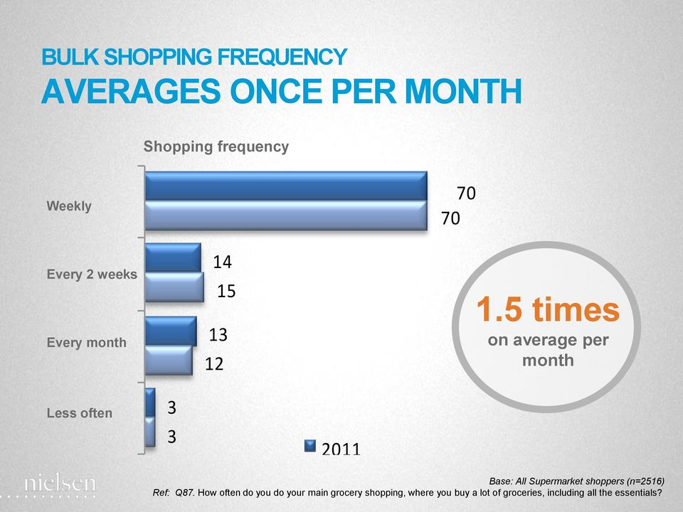 5 times on average per month Less often 3 3 2011 Base: All Supermarket shoppers