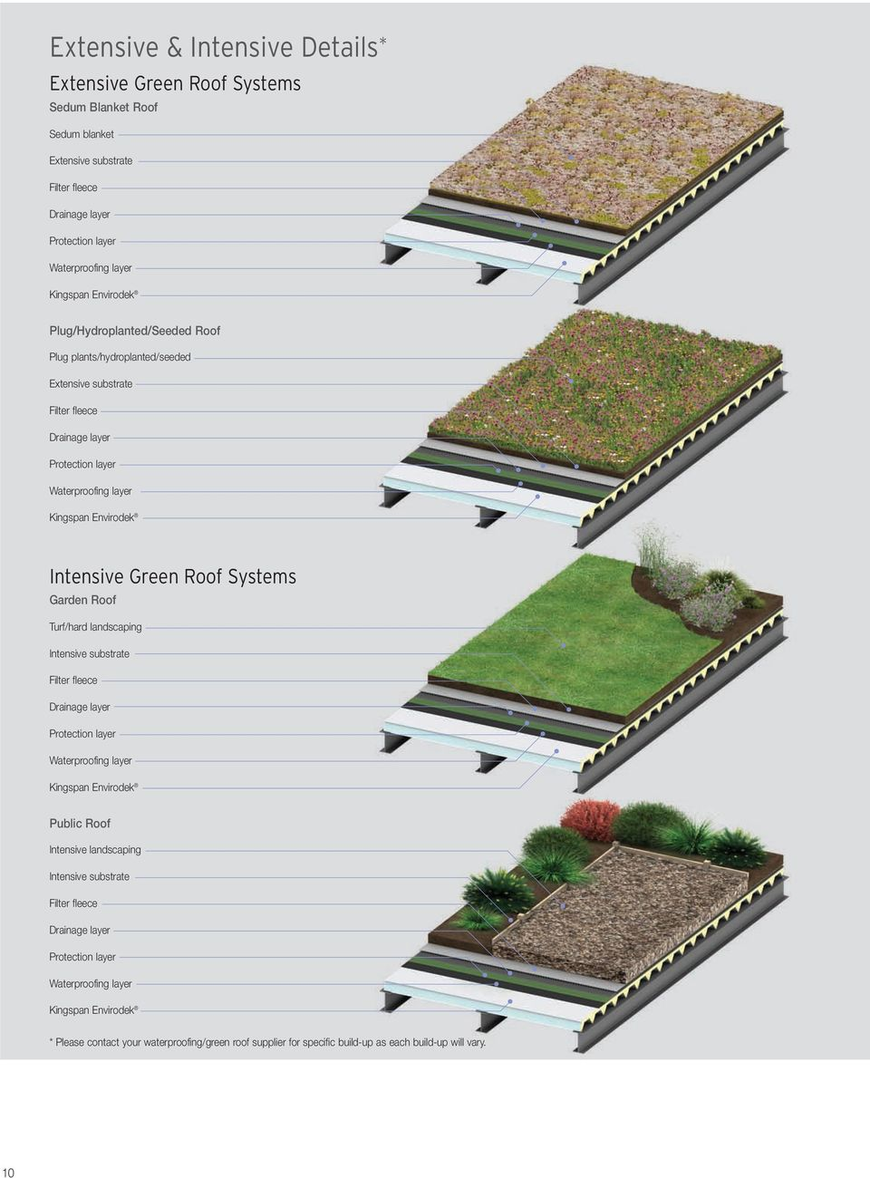 Roof Systems Garden Roof Turf/hard landscaping Intensive substrate Filter fleece Drainage layer Protection layer Waterproofing layer Envirodek Public Roof Intensive landscaping Intensive