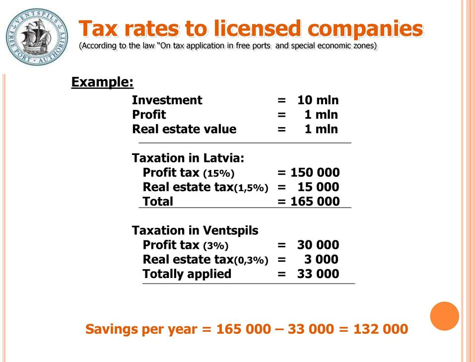 Profit tax (15%) = 150 000 Real estate tax(1,5%) = 15 000 Total = 165 000 Taxation in Ventspils Profit