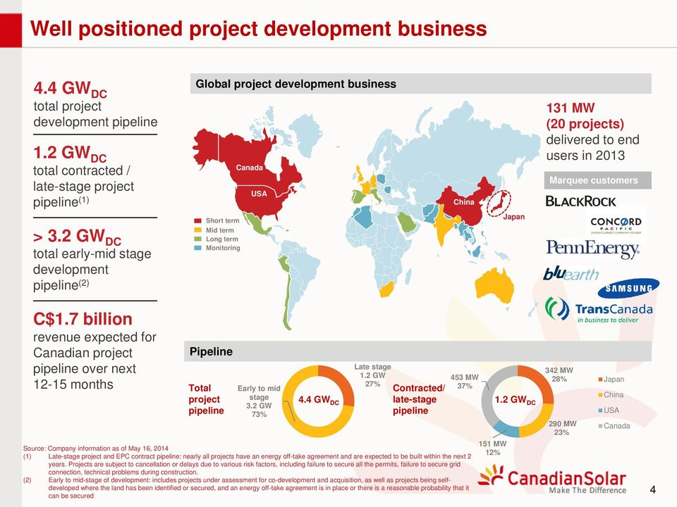 in 2013 Marquee customers C$1.7 billion revenue expected for Canadian project pipeline over next 12-15 months Pipeline Total project pipeline Early to mid stage 3.2 GW 73% 4.4 GW DC Late stage 1.