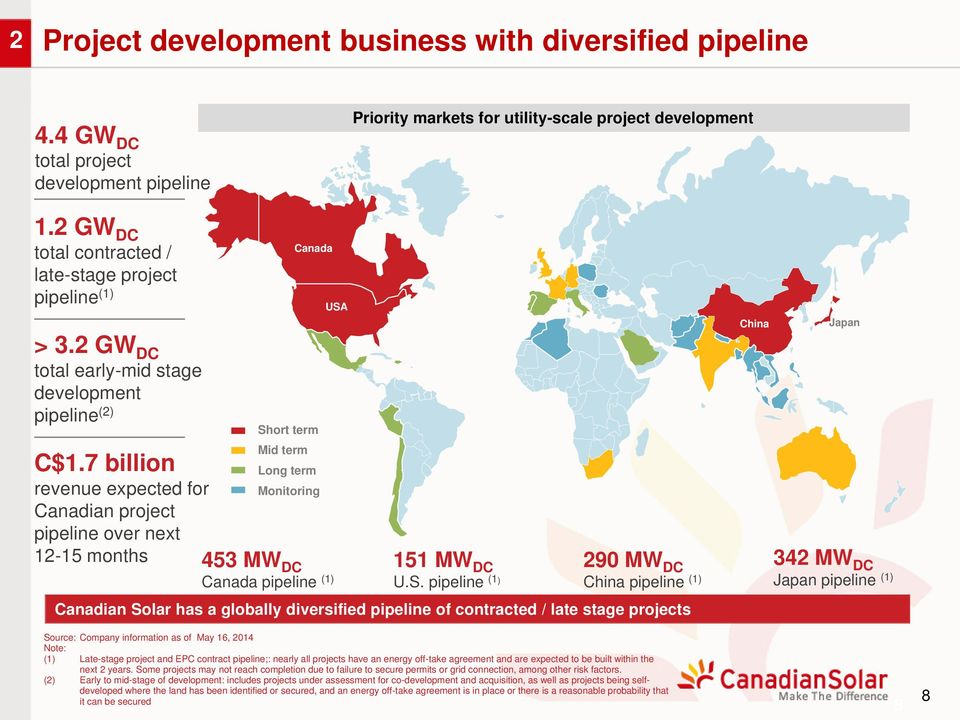 7 billion revenue expected for Canadian project pipeline over next Sh