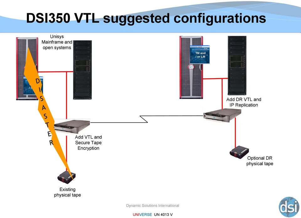 VTL and IP Replication Add VTL and Secure Tape