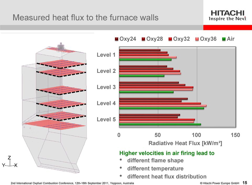 different flame shape different temperature different heat flux distribution 2nd International
