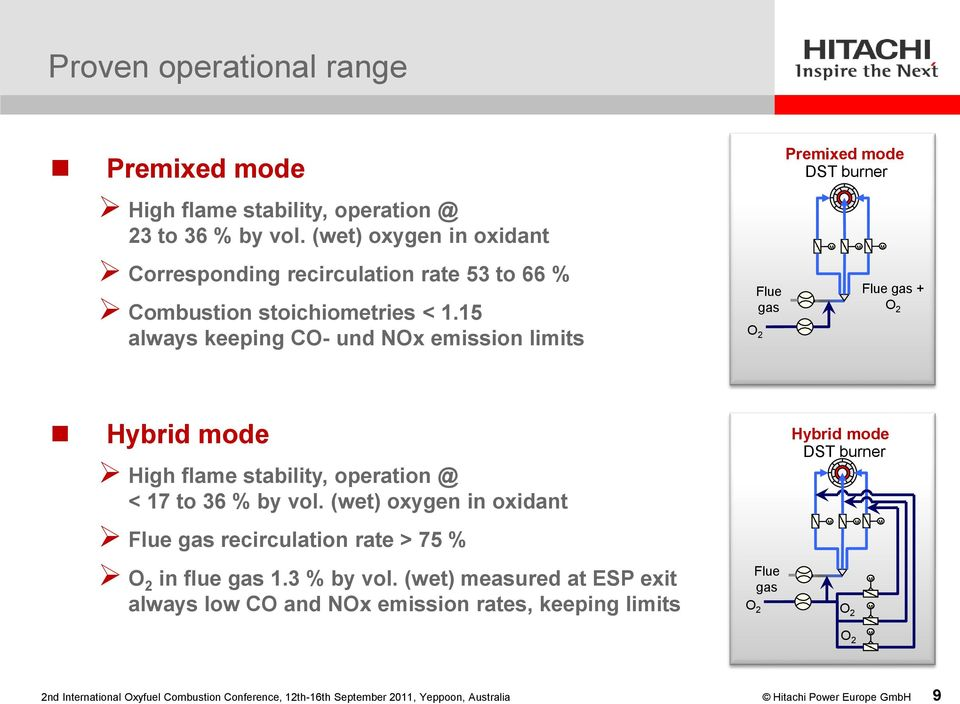 15 always keeping CO- und NOx emission limits O 2 Flue gas Premixed mode DST burner Flue gas + O 2 Hybrid mode High flame stability, operation @ < 17 to 36 % by vol.