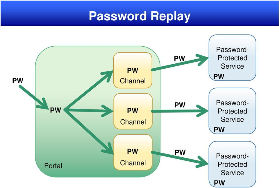 Channel PW Password- Protected Service