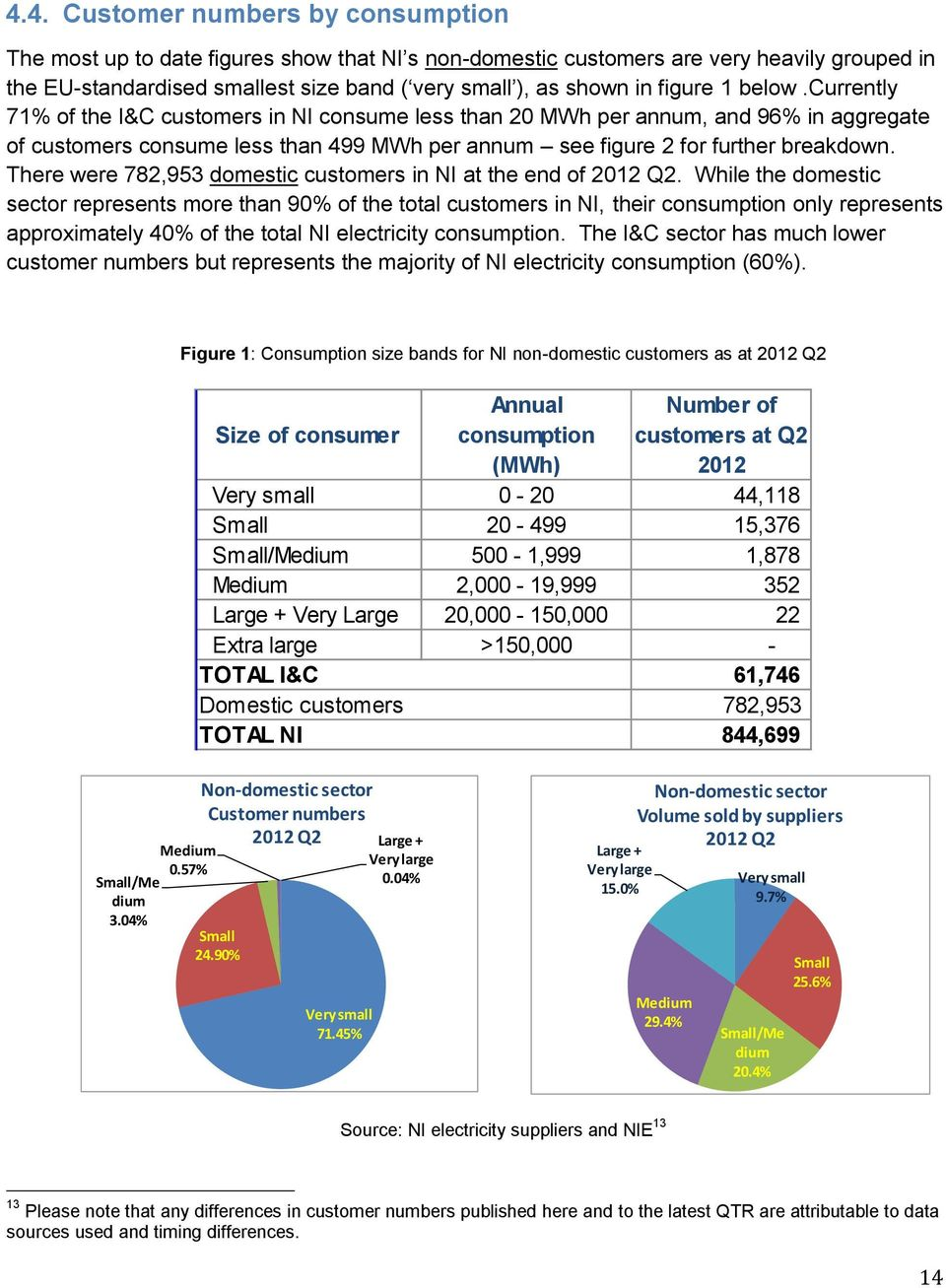 There were 782,953 domestic customers in at the end of 2012 Q2.