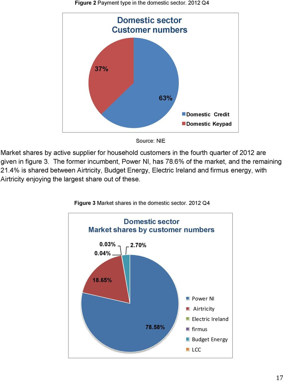 fourth quarter of 2012 are given in figure 3. The former incumbent, Power, has 78.6% of the market, and the remaining 21.
