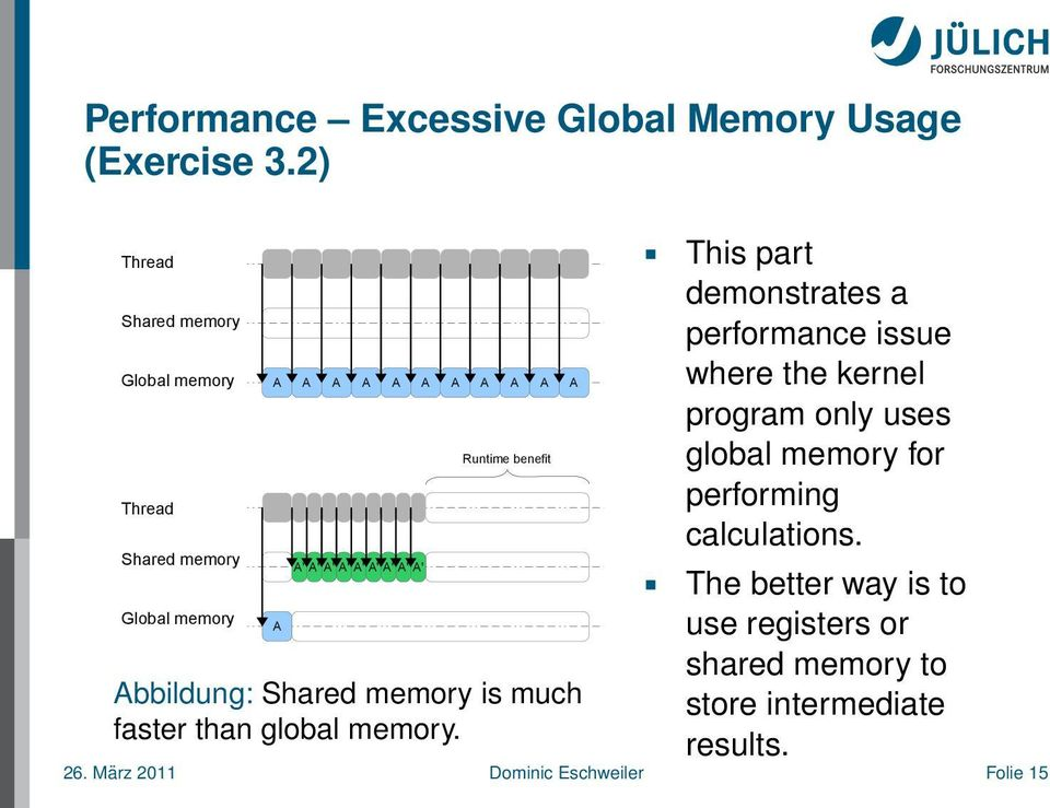 Runtime benefit Abbildung: Shared memory is much faster than global memory.