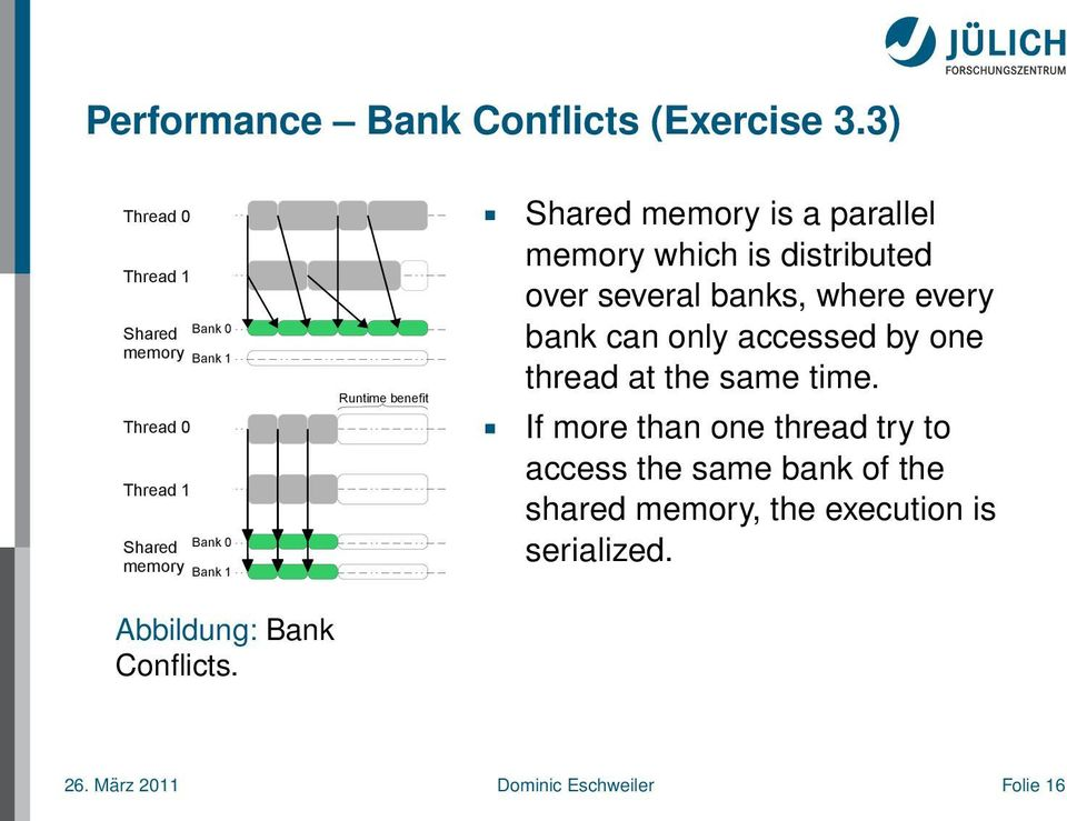 Shared memory is a parallel memory which is distributed over several banks, where every bank can only accessed by