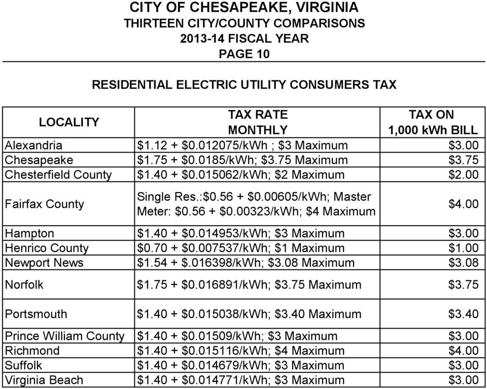 00 Henrico County $0.70 + $0.007537/kWh; $1 Maximum $1.00 $1.54 + $.016398/kWh; $3.08 Maximum $3.08 Norfolk $1.75 + $0.016891/kWh; $3.75 Maximum $3.75 Portsmouth $1.40 + $0.015038/kWh; $3.