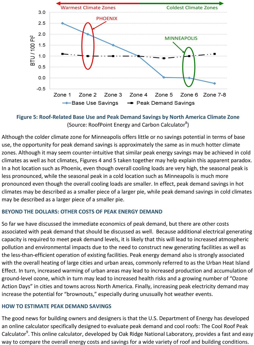 RoofPoint Energy and Carbon Calculator 8 ) Although the colder climate zone for Minneapolis offers little or no savings potential in terms of base use, the opportunity for peak demand savings is