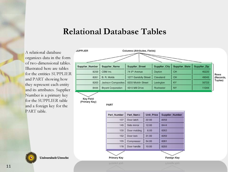 Illustrated here are tables for the entities SUPPLIER and PART showing how they
