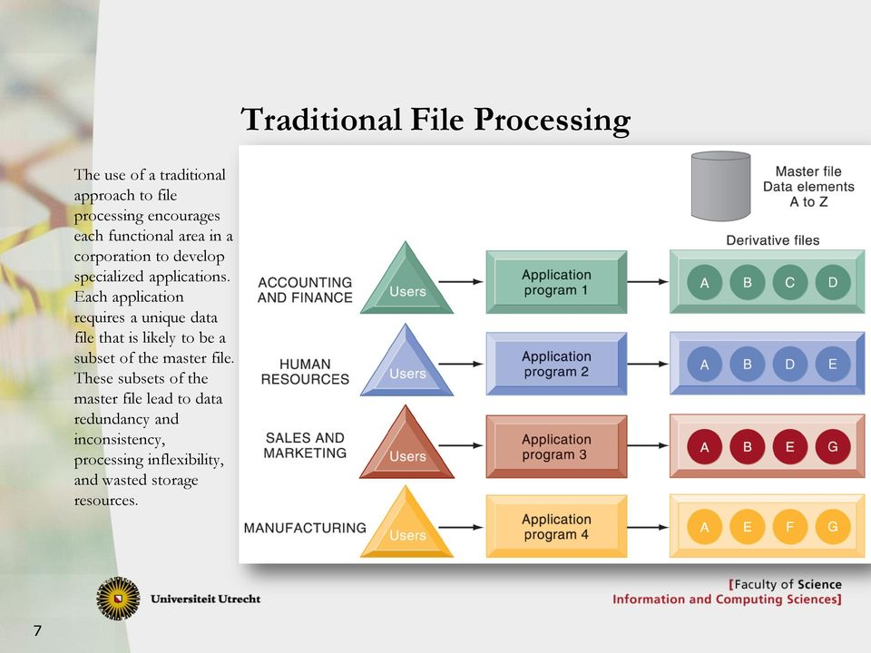 Each application requires a unique data file that is likely to be a subset of the master file.
