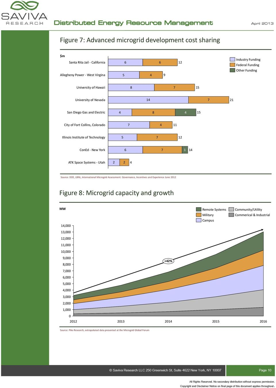 2 2 4 Source: DOE, LBNL, International Microgrid Assessment: Governance, Incentives and Experience June 2012 Figure 8: Microgrid capacity and growth MW 14,000 13,000 12,000 11,000 10,000 Remote