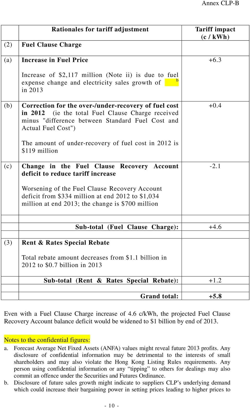 "Cost"") The amount of under-recovery of fuel cost in 2012 is $119 million Change in the Fuel Clause Recovery Account deficit to reduce tariff increase Worsening of the Fuel Clause Recovery Account"