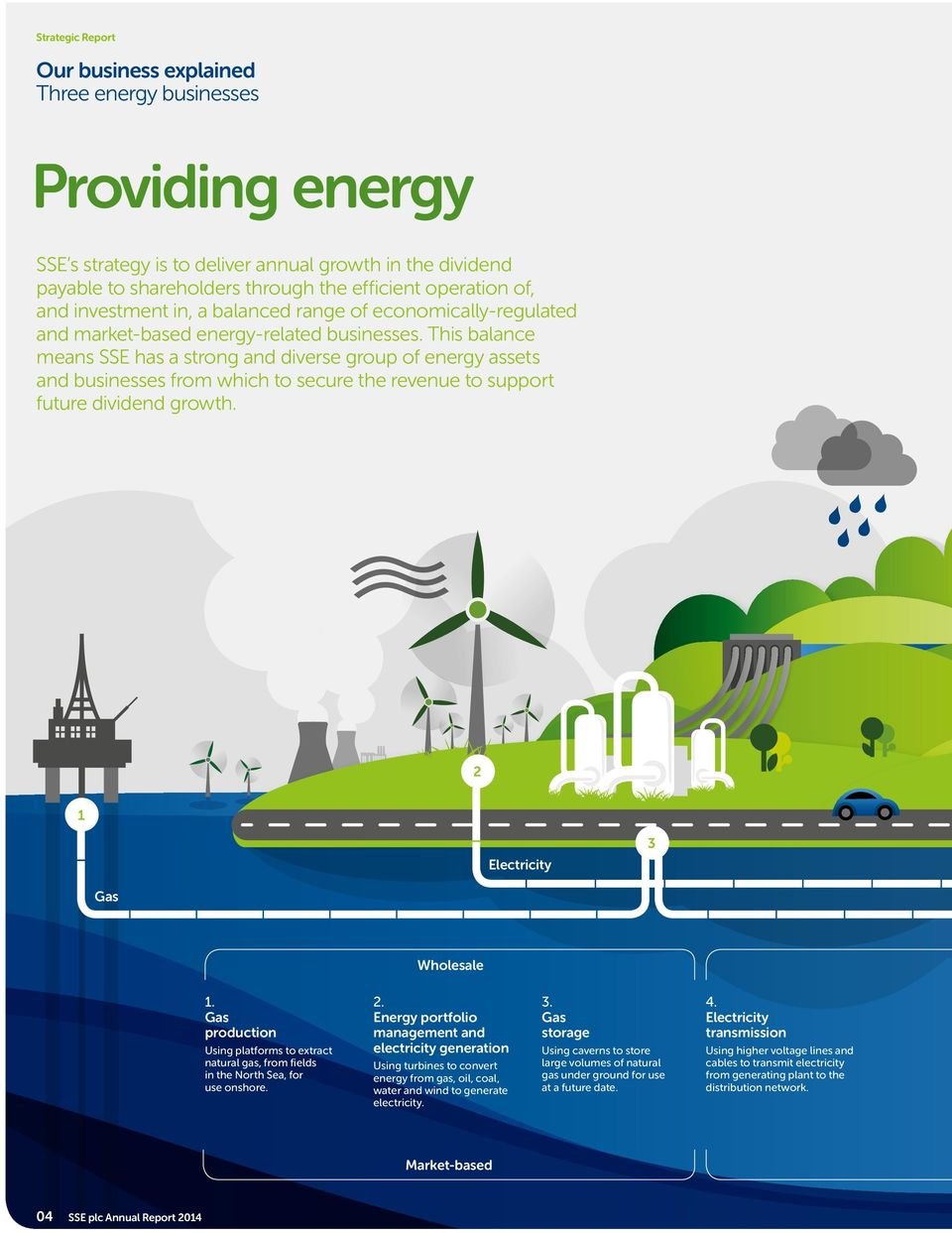 This balance means SSE has a strong and diverse group of energy assets and businesses from which to secure the revenue to support future dividend growth. 2 1 Electricity 3 Gas Wholesale 1.