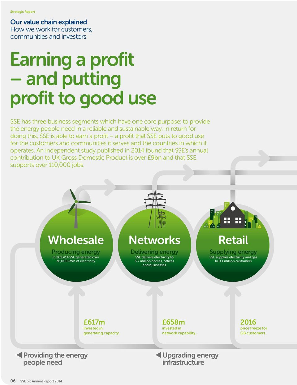 In return for doing this, SSE is able to earn a profit a profit that SSE puts to good use for the customers and communities it serves and the countries in which it operates.