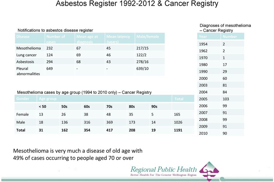 es 649 - - 639/10 Mesothelioma cases by age group (1994 to 2010 only) Cancer Registry Gender Age group Total < 50 50s 60s 70s 80s 90s Female 13 26 38 48 35 5 165 Male 18 136 316 369 173 14